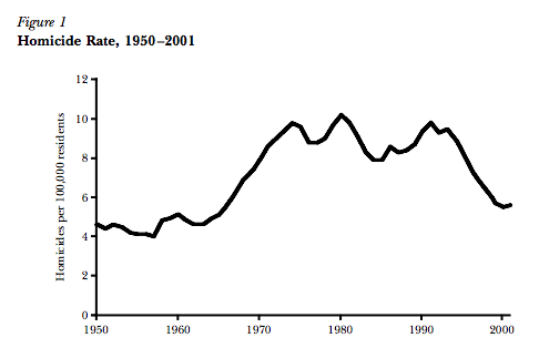 crime rates falling 1990s