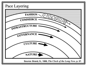 Pace Layers of Civilization